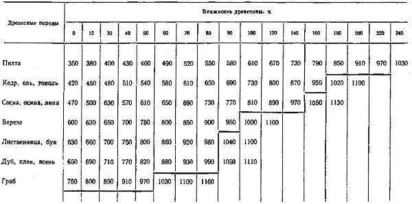 Таблица влажности дуба и других пород дерева